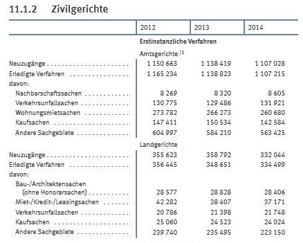Statistik der Justiz über Zivilprozesse in den Jahren 2012, 2013 und 2014