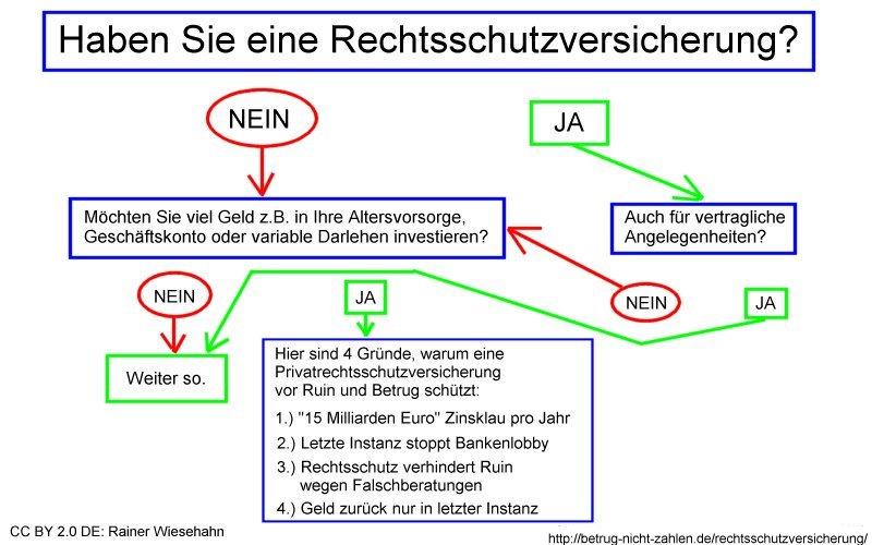 Infografik Rechtsschutzversicherung statt Ruin